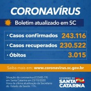 Estado confirma 243.116 casos, 230.522 recuperados e 3.015 mortes por Covid-19