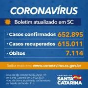 Coronavírus em SC: Estado confirma 652.895 casos, 615.011 recuperados e 7.114 mortes