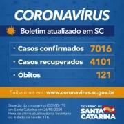 Coronavírus em SC: Governo confirma 7.016 casos e 121 óbitos por Covid-19