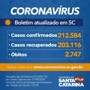 Estado confirma 212.584 casos, 203.116 recuperados e 2.747 mortes por Covid-19
