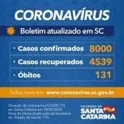 Coronavírus em SC: Estado confirma 8 mil casos e 131 óbitos por Covid-19