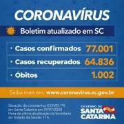 Coronavírus em SC: Estado confirma 77.001 casos e 1.002 mortes por Covid-19
