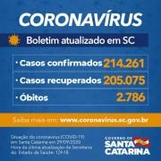 Estado confirma 214.261 casos, 205.075 recuperados e 2.786 mortes por Covid-19