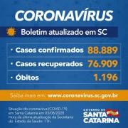 Estado confirma 88.889 casos, 76.909 recuperados e 1.196 mortes por Covid-19