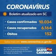 Coronavírus em SC: Estado confirma 10.034 casos e 152 óbitos por Covid-19