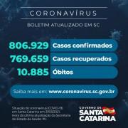 Coronavírus: SC confirma 806.929 casos, 769.659 recuperados e 10.885 mortes