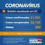 Coronavírus em SC: Governo confirma 31.931 casos e 383 mortes por covid-19