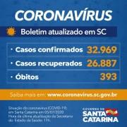 Coronavírus em SC: Estado confirma 32.969 casos e 393 mortes por Covid-19