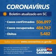 Estado confirma 506.897 casos, 484.767 recuperados e 5.482 mortes por Covid-19
