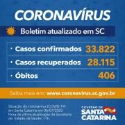Coronavírus em SC: Estado confirma 33.822 casos e 406 mortes por covid-19