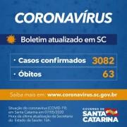 Coronavírus em SC: Governo confirma 3.082 casos e 63 óbitos por Covid-19
