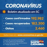 Estado confirma 192.982 casos, 182.300 recuperados e 2.460 mortes por Covid-19
