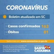 Governo do Estado de SC confirma 163 casos e uma morte por Covid-19