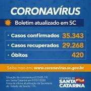 Coronavírus em SC: Estado confirma 35.343 casos e 420 mortes por covid-19