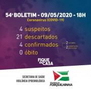 Secretaria de Saúde de Forquilhinha confirma o quarto caso de Covid-19
