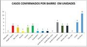 Secretaria de Saúde de Cocal do Sul detalha números dos casos de covid-19
