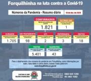 Município de Forquilhinha registra o 18º óbito em decorrência da Covid-19