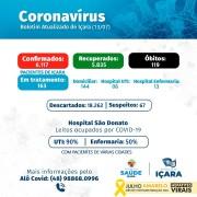 Secretaria de Saúde de Içara registra o 119º óbito causado pela covid-19
