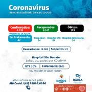 Secretaria de Saúde de Içara registra mais três óbitos causados pela covid-19
