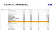 Içara é 10 em transparência, segundo Ranking do MPF