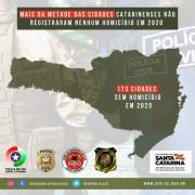 Mais da metade das cidades catarinenses não registrou nenhum homicídio em 2020