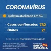 Coronavírus em SC: Governo do Estado confirma 732 casos e 21 mortes