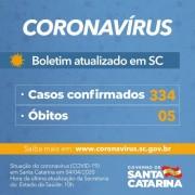 Coronavírus em Sant Catarina: Estado confirma 334 casos de Covid-19