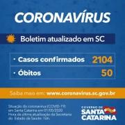 Coronavírus em SC: Governo do Estado confirma 2.104 casos e 50 óbitos por Covid-19