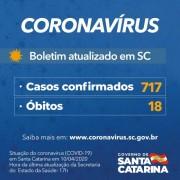 Coronavírus em SC: Estado tem 18 mortes e 717 casos confirmados