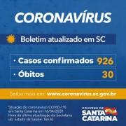 Governo de Santa Catarina confirma 926 casos e 30 mortes por Covid-19