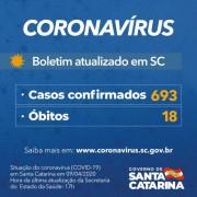 Coronavírus em SC: Governo do Estado confirma 693 casos e 18 mortes