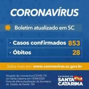 Coronavírus em SC: Governo confirma 853 casos e 28 mortes por Covid-19
