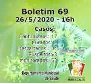 Na próxima semana cidade de Maracajá deve chegar a 100% de curados