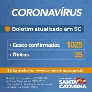 Coronavírus em SC: Governo confirma 1.025 casos e 35 mortes por Covid-19