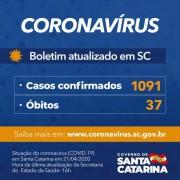 Coronavírus em SC: Estado registra 1.091 casos confirmados e 37 óbitos por Covid-19