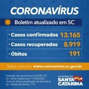Coronavírus em SC: Estado confirma 13.165 casos e 191 óbitos por Covid-19