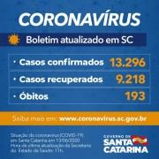Coronavírus em SC: Governo confirma 13.296 casos e 193 óbitos por covid-19