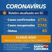 Coronavírus em SC: Governo confirma 4.776 casos e 83 mortes por Covid-19