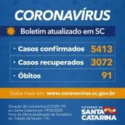 Coronavírus em SC: Governo confirma 5.413 casos e 91 óbitos por Covid-19