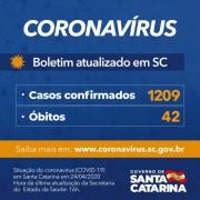 Coronavírus em SC: Governo do Estado confirma 1.209 casos e 42 mortes de Covid-19