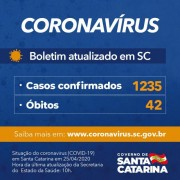Estado tem 1.235 casos de Covid-19 confirmados e 42 mortes em Santa Catarina