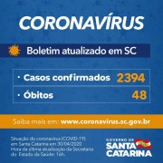 Coronavírus em SC: Governo confirma 2.394 casos e 48 mortes por Covid-19