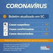 Governo do Estado confirma terceiro caso de coronavírus em SC