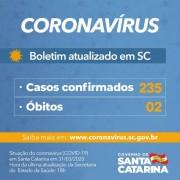 Número de casos confirmados de Covid-19 no estado de SC chega a 235