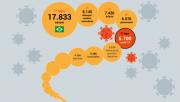 Em abril covid-19 foi a 5ª maior causa de morte no Brasil e nos EUA é a 1ª
