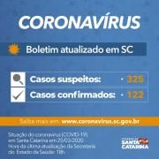 Coronavírus em SC: Governo do Estado confirma 122 casos de Covid-19