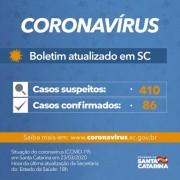 Coronavírus em SC: Governo do Estado confirma 86 casos de Covid-19