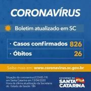Coronavírus em SC: Governo do Estado confirma 826 casos e 26 mortes