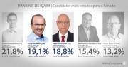 Lucas Esmeraldino alcança 21,82% dos votos ao Senado em Içara