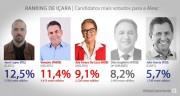 Jessé Lopes abre a lista de deputados estaduais mais votados em Içara